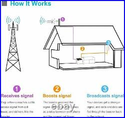 4G LTE 1700/2100MHz Cell Phone Signal Booster Band 66/4 Data Mobile Repeater Kit